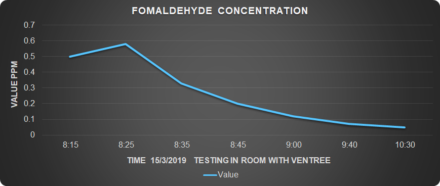 Formaldehyde was introduced into a 14 m2, 2.7 m high sealed room. Within 2 hours of the system's operation, the formaldehyde concentration was reduced by %90