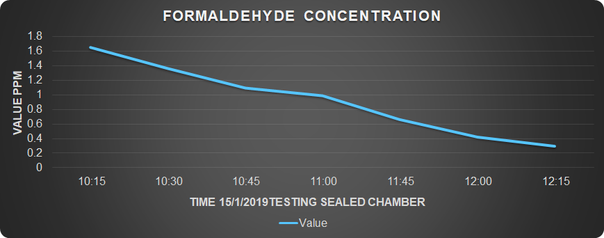 We filled a sealed chamber  with Formaldehyde (which has been determent as a cancerous substance by the IARC ) from a forklift's exhaust system Within  2  hours of the system's operation , the formaldehyde concentration was reduced by  83%