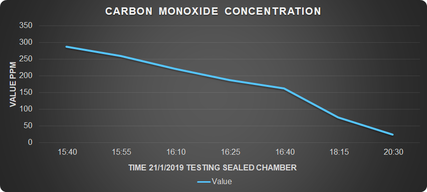 We filled a sealed chamber  with CARBON MONOXIDE from a forklift's exhaust system Within  5  hours of the system's operation , the CARBON MONOXIDE  concentration was reduced by  90%