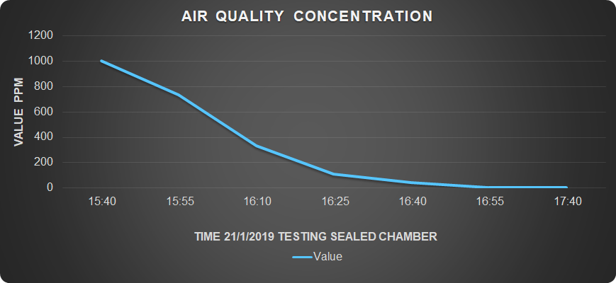 We filled a sealed chamber  with Particulate Matter 2.5 (which has been determent as a cancerous substance by the IARC ) from a forklift's exhaust system Within  2  hours of the system's operation , the PM 2.5 concentration was reduced by  100%