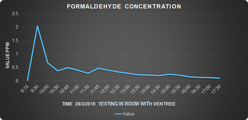 Formaldehyde was introduced into a 14 m2, 2.7 m high sealed room several times. Within 8 hours of the system's operation, the formaldehyde concentration was reduced by %90